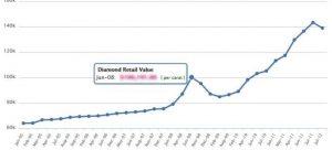 Diamond Price Graph