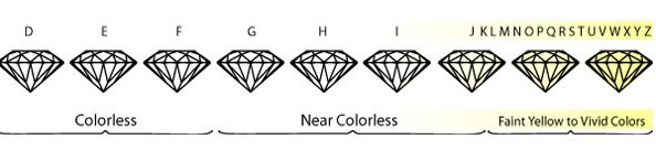 The GIA Color Scale